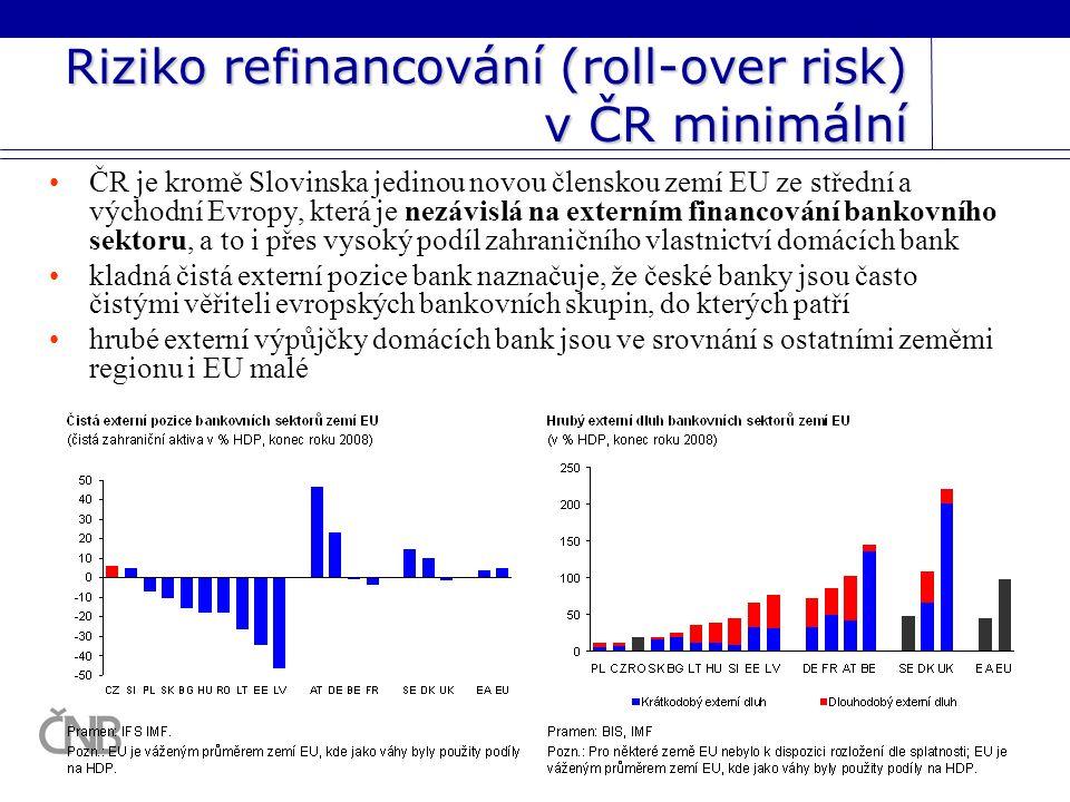 Riziko refinancování (roll-over risk) v ČR minimální ČR je kromě Slovinska jedinou novou členskou zemí EU ze střední a východní Evropy, která je nezávislá na externím financování bankovního sektoru, a to i přes vysoký podíl zahraničního vlastnictví domácích bank kladná čistá externí pozice bank naznačuje, že české banky jsou často čistými věřiteli evropských bankovních skupin, do kterých patří hrubé externí výpůjčky domácích bank jsou ve srovnání s ostatními zeměmi regionu i EU malé