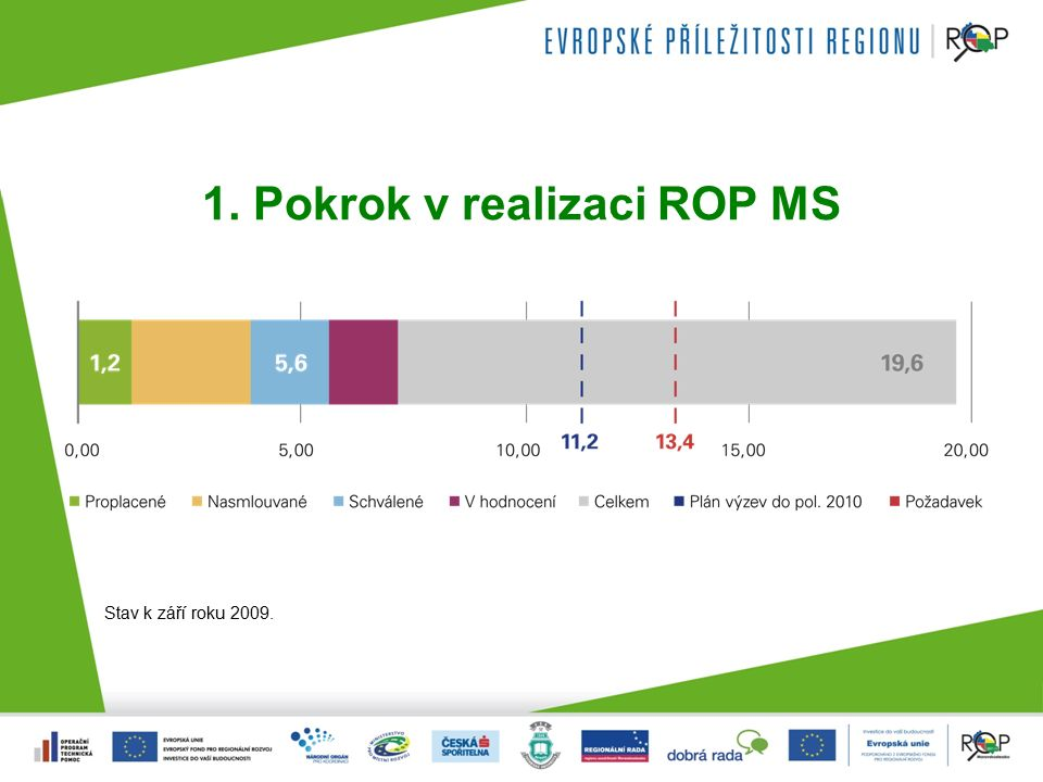 1. Pokrok v realizaci ROP MS Stav k září roku 2009.