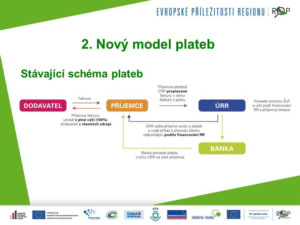 2. Nový model plateb Stávající schéma plateb