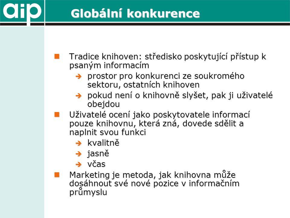 Globální konkurence Tradice knihoven: středisko poskytující přístup k psaným informacím Tradice knihoven: středisko poskytující přístup k psaným informacím  prostor pro konkurenci ze soukromého sektoru, ostatních knihoven  pokud není o knihovně slyšet, pak ji uživatelé obejdou Uživatelé ocení jako poskytovatele informací pouze knihovnu, která zná, dovede sdělit a naplnit svou funkci Uživatelé ocení jako poskytovatele informací pouze knihovnu, která zná, dovede sdělit a naplnit svou funkci  kvalitně  jasně  včas Marketing je metoda, jak knihovna může dosáhnout své nové pozice v informačním průmyslu Marketing je metoda, jak knihovna může dosáhnout své nové pozice v informačním průmyslu