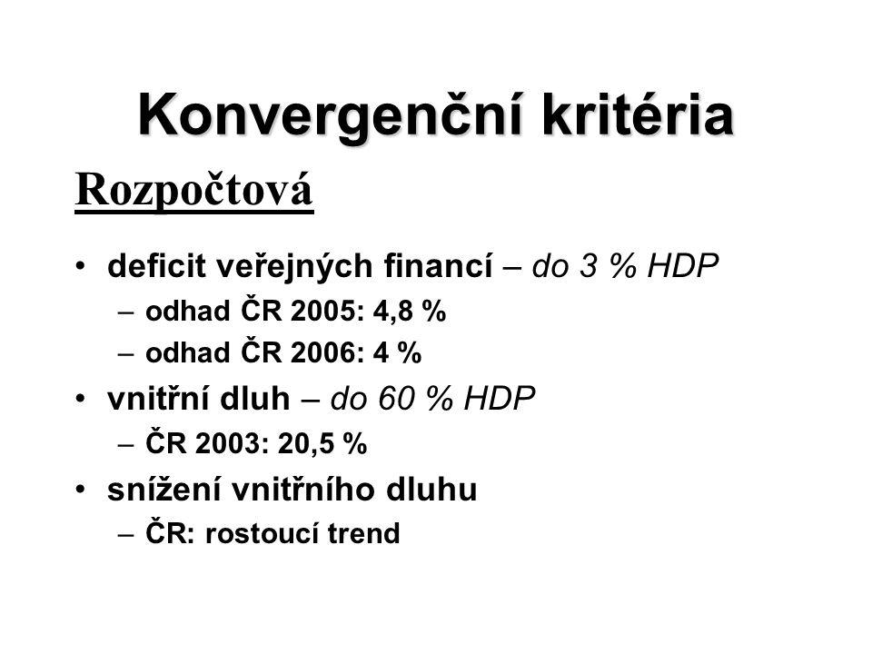 Konvergenční kritéria Rozpočtová deficit veřejných financí – do 3 % HDP –odhad ČR 2005: 4,8 % –odhad ČR 2006: 4 % vnitřní dluh – do 60 % HDP –ČR 2003: 20,5 % snížení vnitřního dluhu –ČR: rostoucí trend