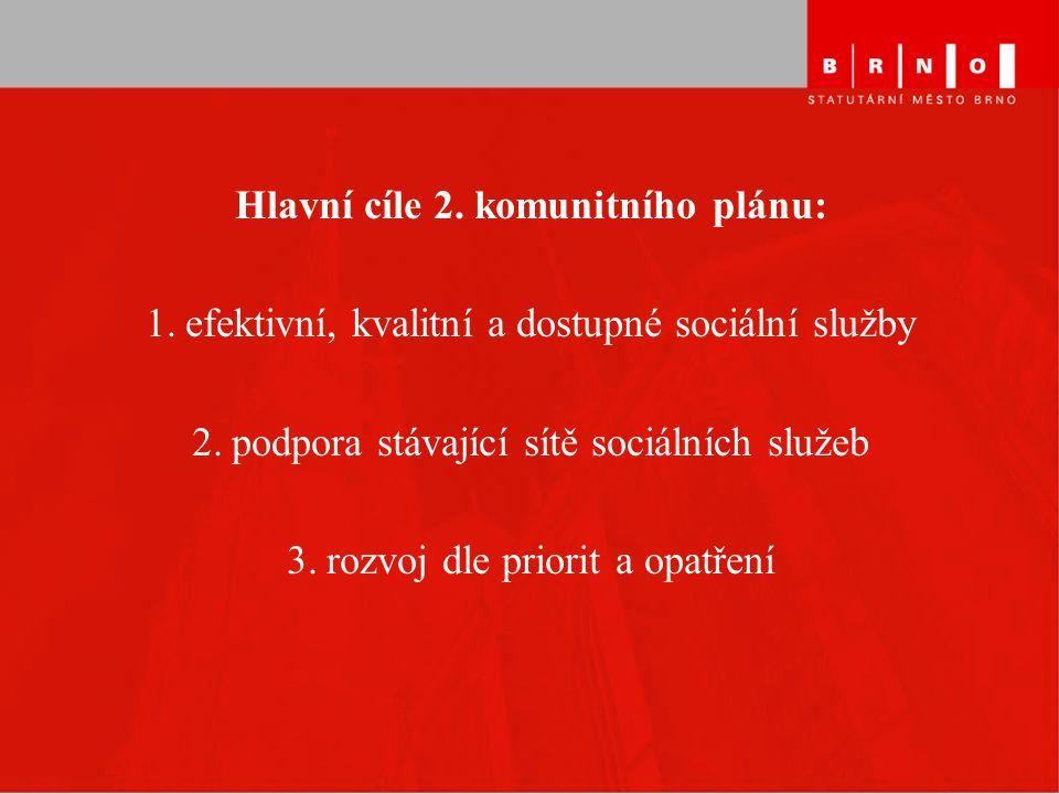 Hlavní cíle 2.