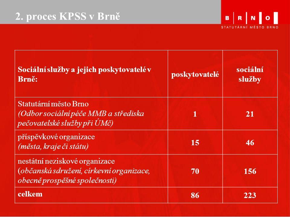2. proces KPSS v Brně Sociální služby a jejich poskytovatelé v Brně: poskytovatelé sociální služby Statutární město Brno (Odbor sociální péče MMB a st