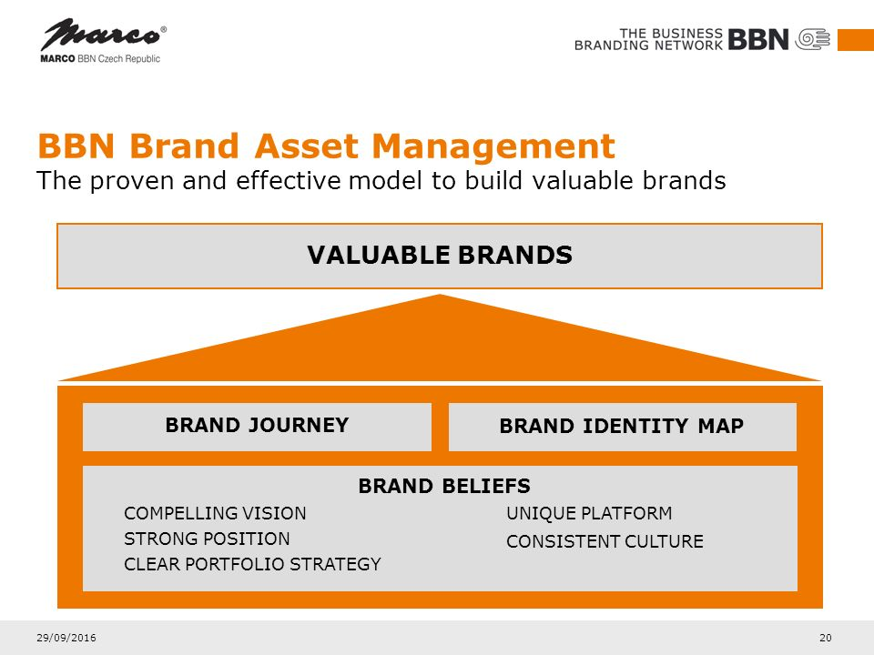 29/09/2016 20 BBN Brand Asset Management The proven and effective model to build valuable brands BRAND JOURNEY BRAND IDENTITY MAP VALUABLE BRANDS COMP