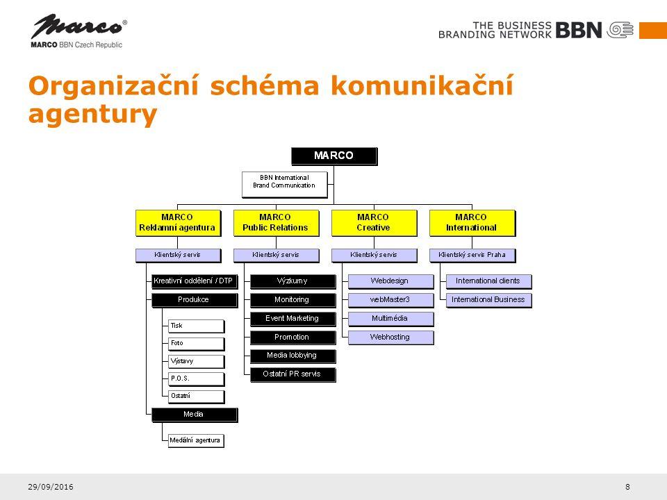 29/09/2016 8 Organizační schéma komunikační agentury