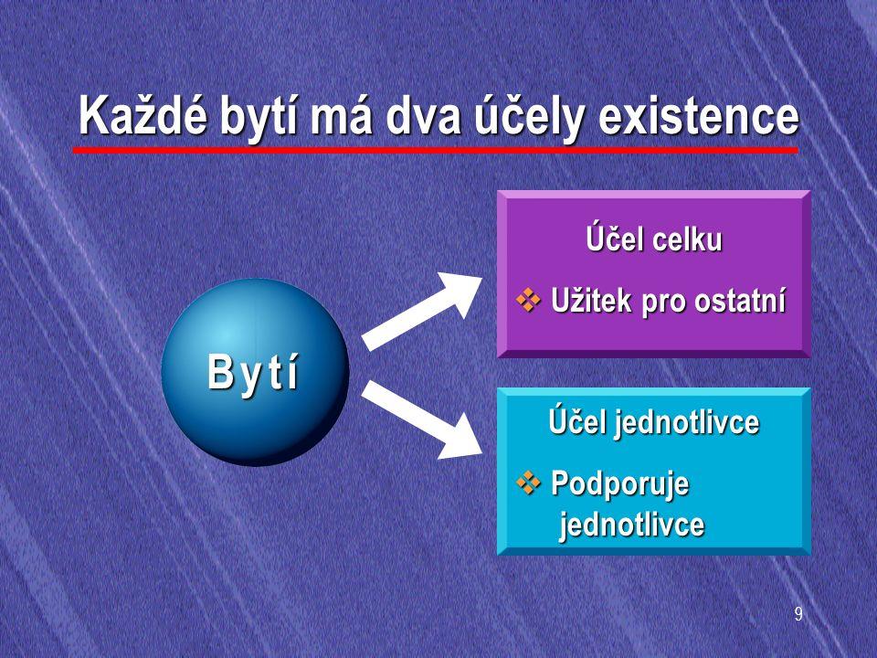 9 Každé bytí má dva účely existence B y t íB y t íB y t íB y t í Účel celku  Užitek pro ostatní Účel jednotlivce  Podporuje jednotlivce