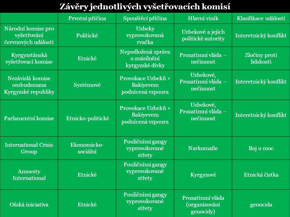 Závěry jednotlivých vyšetřovacích komisí Prvotní příčinaSpouštěcí příčinaHlavní viníkKlasifikace událostí Národní komise pro vyšetřování červnových událostí Politické Uzbeky vyprovokovaná rvačka Uzbekové a jejich politické autority Interetnický konflikt Kyrgyzstánská vyšetřovací komise Etnické Nepodložená zpráva o znásilnění kyrgyzské dívky Prozatímní vláda – nečinnost Zločiny proti lidskosti Nezávislá komise ombudsmana Kyrgyzské republiky Systémové Provokace Uzbeků + Bakiyevem podnícená vzpoura Uzbekové, Prozatímní vláda – nečinnost Interetnický konflikt Parlamentní komise Etnicko-politické Provokace Uzbeků + Bakiyevem podnícená vzpoura Uzbekové, Prozatímní vláda – nečinnost Interetnický konflikt International Crisis Group Ekonomicko- sociální Pouličními gangy vyprovokované střety NarkomafieBoj o moc Amnesty International Etnické Pouličními gangy vyprovokované střety KyrgyzovéEtnická čistka Ošská iniciativaEtnické Pouličními gangy vyprovokované střety Prozatímní vláda (organizování genocidy) genocida