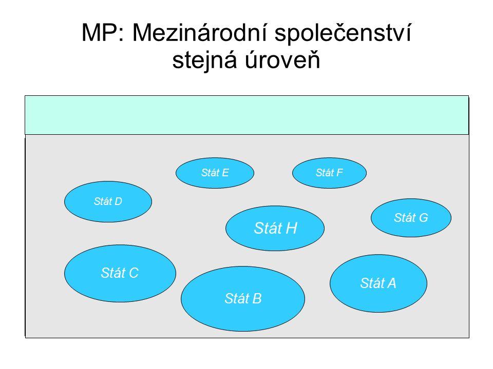 MP: Mezinárodní společenství stejná úroveň Stát D Stát C Stát E Stát F Stát A Stát G Stát B Stát H