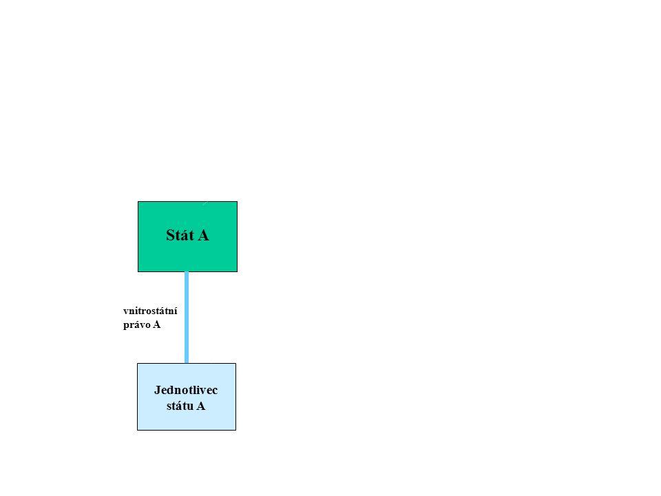 Vnitrostátní právo jako systém - subordinační charakter Stát A Jednotlivec státu A vnitrostátní právo A