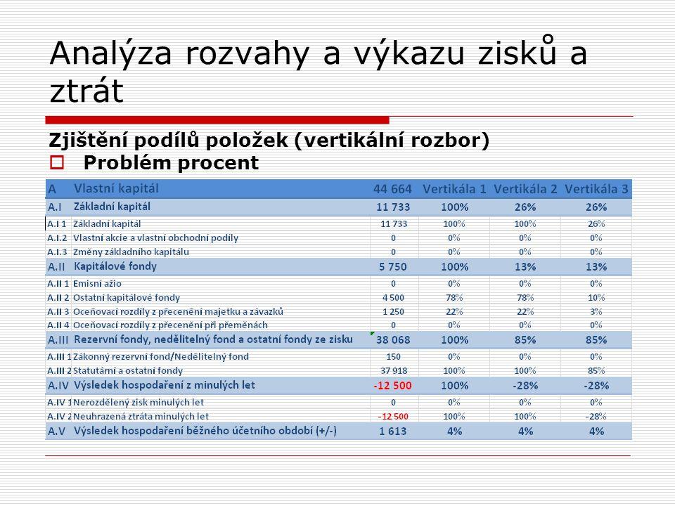 Analýza rozvahy a výkazu zisků a ztrát Zjištění podílů položek (vertikální rozbor)  Problém procent