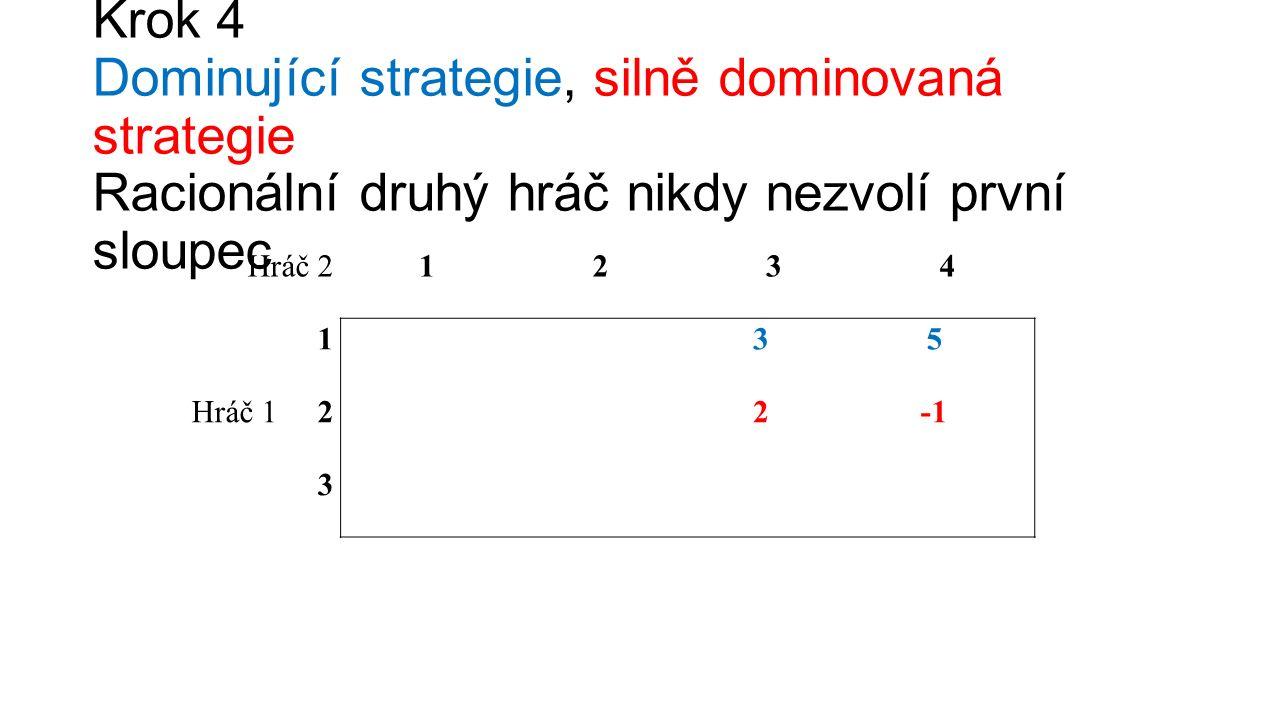 Krok 4 Dominující strategie, silně dominovaná strategie Racionální druhý hráč nikdy nezvolí první sloupec Hráč 21234 135 Hráč 1 22 3