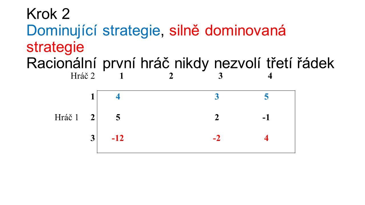 Krok 2 Dominující strategie, silně dominovaná strategie Racionální první hráč nikdy nezvolí třetí řádek Hráč 21234 1435 Hráč 1 252 3-12-2-24