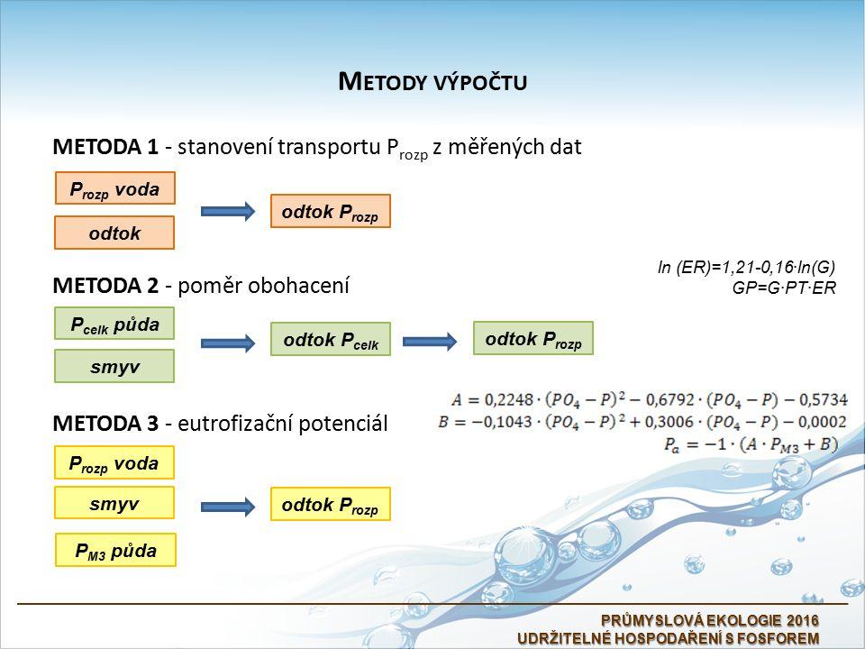 PRŮMYSLOVÁ EKOLOGIE 2016 UDRŽITELNÉ HOSPODAŘENÍ S FOSFOREM METODA 1 - stanovení transportu P rozp z měřených dat METODA 2 - poměr obohacení METODA 3 - eutrofizační potenciál P rozp voda odtok odtok P rozp smyv P celk půda odtok P celk odtok P rozp smyv P rozp voda P M3 půda odtok P rozp ln (ER)=1,21-0,16∙ln(G) GP=G∙PT∙ER M ETODY VÝPOČTU
