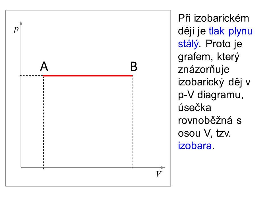 Při izobarickém ději je tlak plynu stálý. Proto je grafem, který znázorňuje izobarický děj v p-V diagramu, úsečka rovnoběžná s osou V, tzv. izobara.