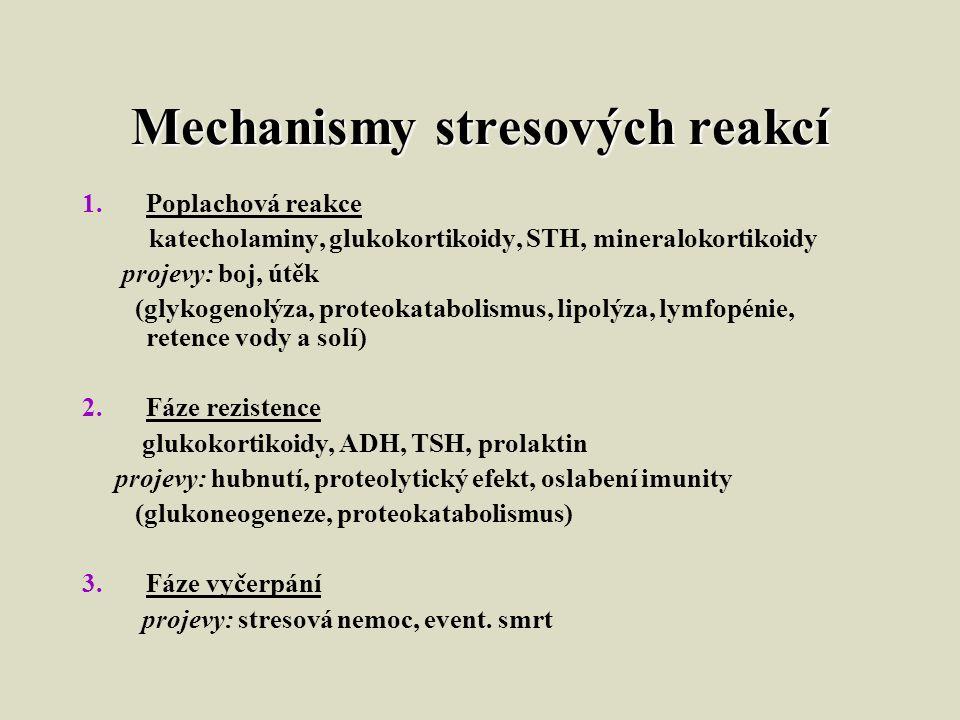 Mechanismy stresových reakcí 1.Poplachová reakce katecholaminy, glukokortikoidy, STH, mineralokortikoidy projevy: boj, útěk (glykogenolýza, proteokatabolismus, lipolýza, lymfopénie, retence vody a solí) 2.Fáze rezistence glukokortikoidy, ADH, TSH, prolaktin projevy: hubnutí, proteolytický efekt, oslabení imunity (glukoneogeneze, proteokatabolismus) 3.Fáze vyčerpání projevy: stresová nemoc, event.