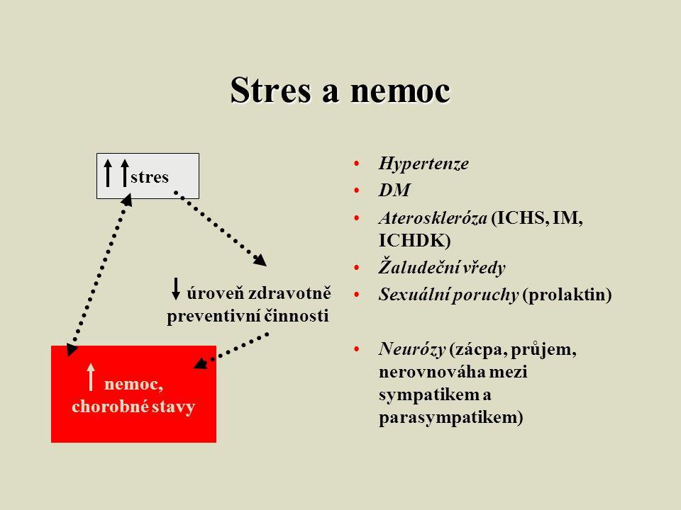 Stres a nemoc Hypertenze DM Ateroskleróza (ICHS, IM, ICHDK) Žaludeční vředy Sexuální poruchy (prolaktin) Neurózy (zácpa, průjem, nerovnováha mezi sympatikem a parasympatikem) stres úroveň zdravotně preventivní činnosti nemoc, chorobné stavy