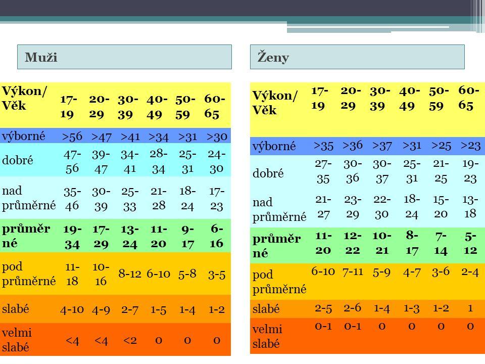MužiŽeny Výkon/ Věk 17- 19 20- 29 30- 39 40- 49 50- 59 60- 65 výborné>56>47>41>34>31>30 dobré 47- 56 39- 47 34- 41 28- 34 25- 31 24- 30 nad průměrné 35- 46 30- 39 25- 33 21- 28 18- 24 17- 23 průměr né 19- 34 17- 29 13- 24 11- 20 9- 17 6- 16 pod průměrné 11- 18 10- 16 8-126-105-83-5 slabé4-104-92-71-51-41-2 velmi slabé <4 <2000 Výkon/ Věk 17- 19 20- 29 30- 39 40- 49 50- 59 60- 65 výborné >35>36>37>31>25>23 dobré 27- 35 30- 36 30- 37 25- 31 21- 25 19- 23 nad průměrné 21- 27 23- 29 22- 30 18- 24 15- 20 13- 18 průměr né 11- 20 12- 22 10- 21 8- 17 7- 14 5- 12 pod průměrné 6-107-115-94-73-62-4 slabé 2-52-61-41-31-21 velmi slabé 0-1 0000