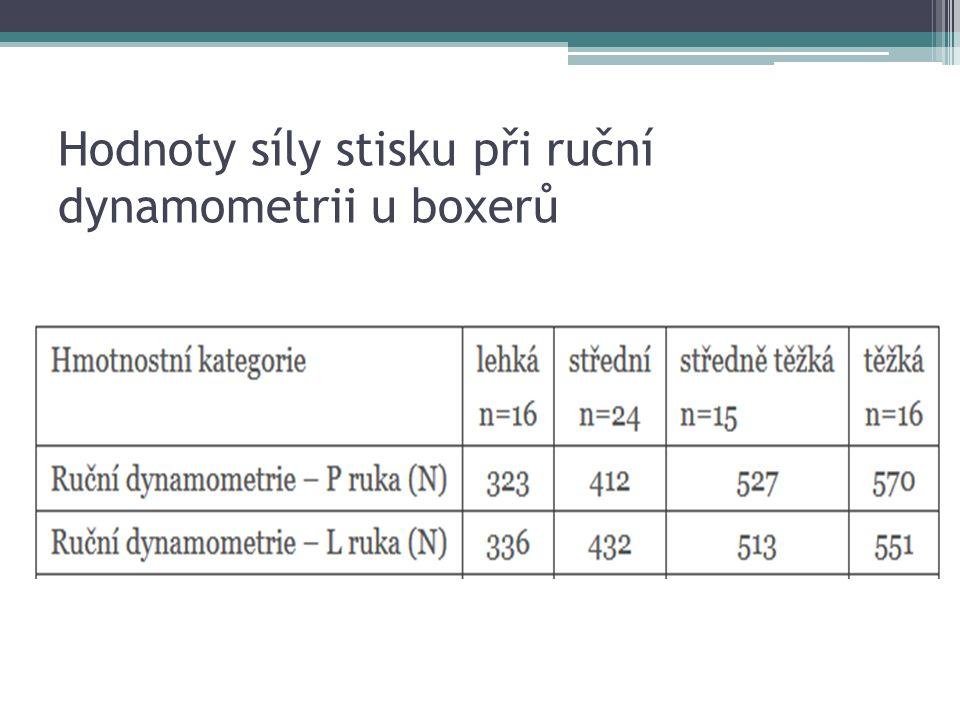 Hodnoty síly stisku při ruční dynamometrii u boxerů