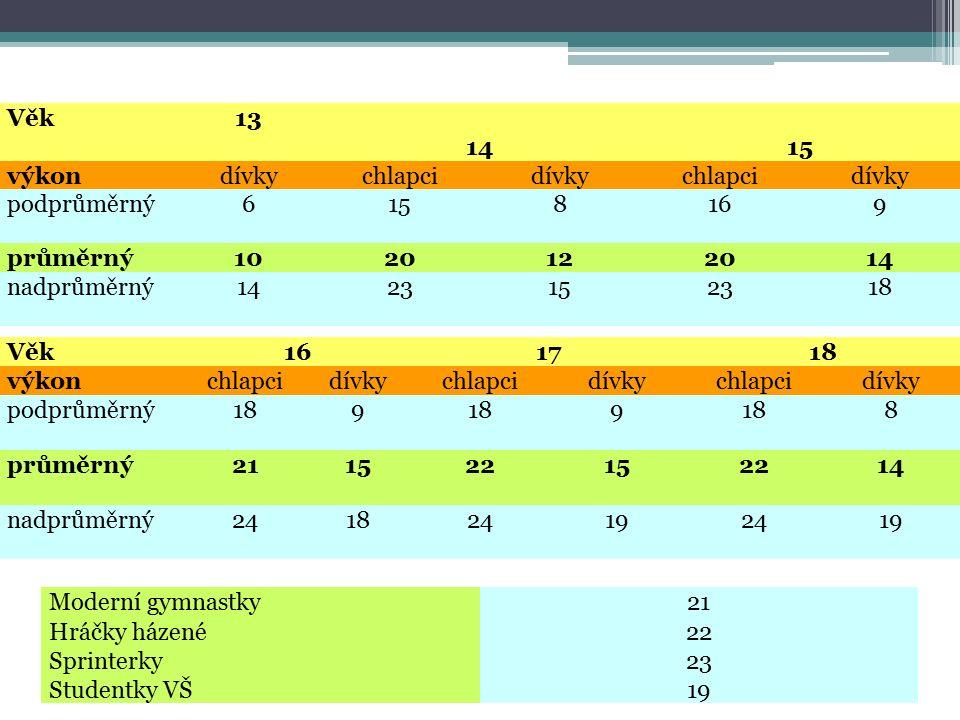 Věk13 14 15 výkondívkychlapcidívkychlapcidívky podprůměrný6158169 průměrný1020122014 nadprůměrný1423152318 Věk161718 výkonchlapcidívkychlapcidívkychlapcidívky podprůměrný189 9 8 průměrný211522152214 nadprůměrný241824192419 Moderní gymnastky21 Hráčky házené22 Sprinterky23 Studentky VŠ19