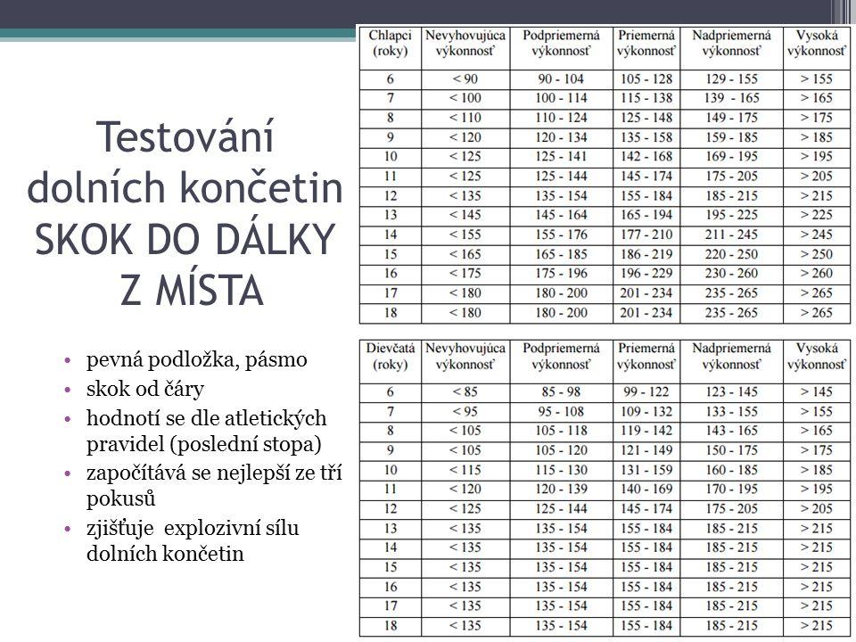 Testování dolních končetin SKOK DO DÁLKY Z MÍSTA pevná podložka, pásmo skok od čáry hodnotí se dle atletických pravidel (poslední stopa) započítává se nejlepší ze tří pokusů zjišťuje explozivní sílu dolních končetin