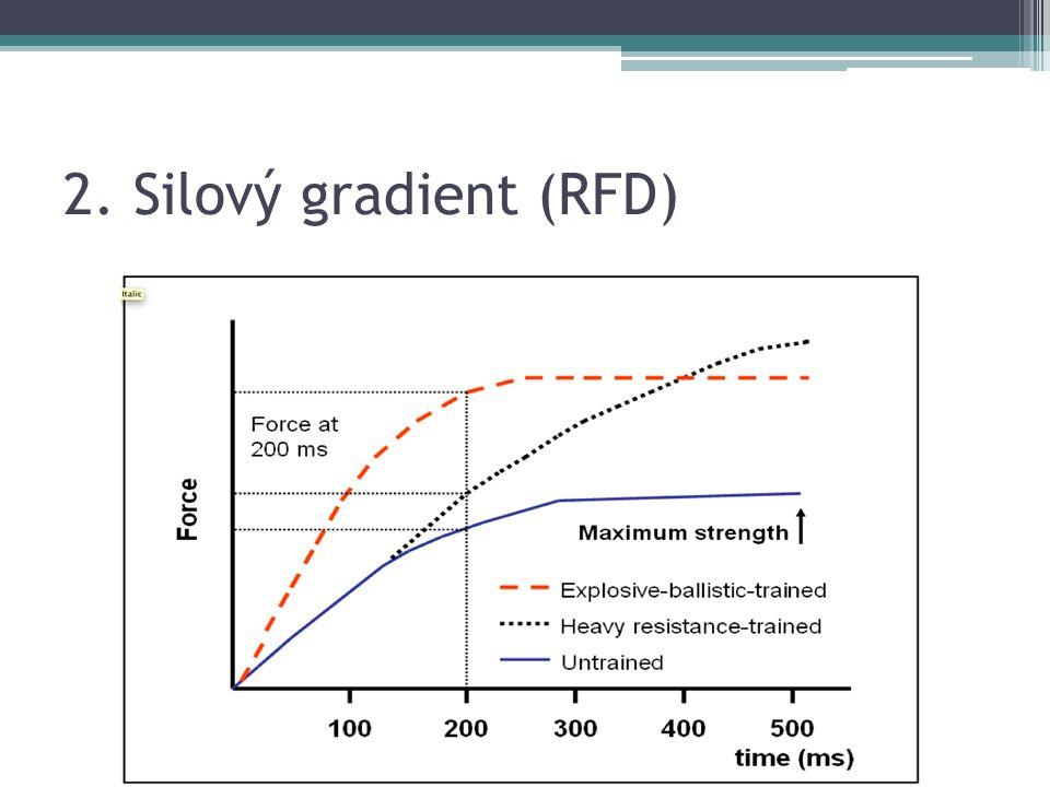2. Silový gradient (RFD)