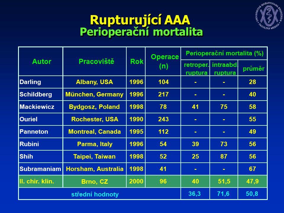 Rupturující AAA Perioperační mortalita Perioperační mortalita (%) retroper.
