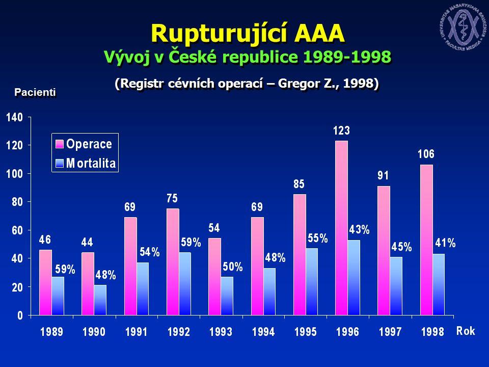 Rupturující AAA Vývoj v České republice 1989-1998 (Registr cévních operací – Gregor Z., 1998) Pacienti
