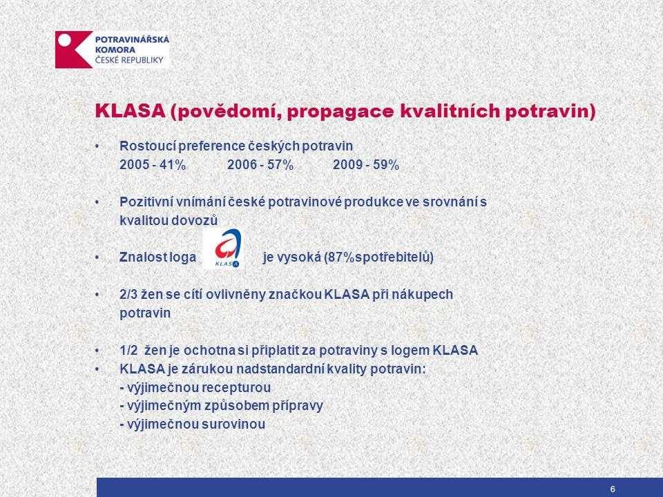KLASA (povědomí, propagace kvalitních potravin) Rostoucí preference českých potravin 2005 - 41%2006 - 57% 2009 - 59% Pozitivní vnímání české potravinové produkce ve srovnání s kvalitou dovozů Znalost loga je vysoká (87%spotřebitelů) 2/3 žen se cítí ovlivněny značkou KLASA při nákupech potravin 1/2 žen je ochotna si připlatit za potraviny s logem KLASA KLASA je zárukou nadstandardní kvality potravin: - výjimečnou recepturou - výjimečným způsobem přípravy - výjimečnou surovinou 6