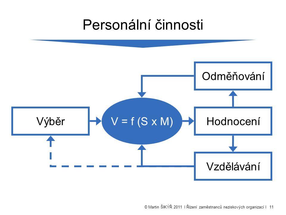© Martin ŠIKÝŘ 2011 l Řízení zaměstnanců neziskových organizací l11 Personální činnosti V = f (S x M) VýběrHodnocení Odměňování Vzdělávání