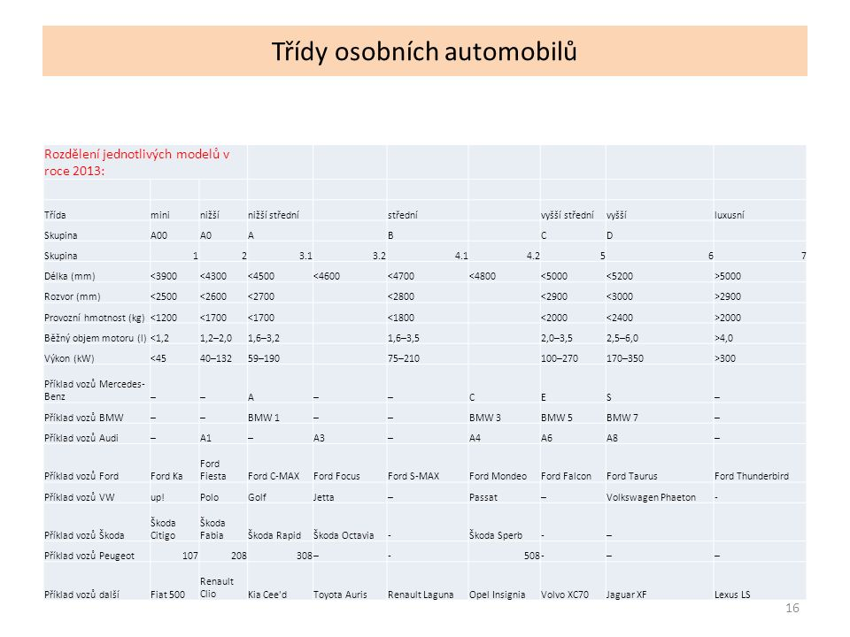 Třídy osobních automobilů 16 Rozdělení jednotlivých modelů v roce 2013: Třídamininižšínižší střednístřednívyšší střednívyššíluxusní SkupinaA00A0ABCD Skupina123.13.24.14.2567 Délka (mm)<3900<4300<4500<4600<4700<4800<5000<5200>5000 Rozvor (mm)<2500<2600<2700<2800<2900<3000>2900 Provozní hmotnost (kg)<1200<1700 <1800<2000<2400>2000 Běžný objem motoru (l)<1,21,2–2,01,6–3,21,6–3,52,0–3,52,5–6,0>4,0 Výkon (kW)<4540–13259–19075–210100–270170–350>300 Příklad vozů Mercedes- Benz––A––CES– Příklad vozů BMW––BMW 1––BMW 3BMW 5BMW 7– Příklad vozů Audi–A1–A3–A4A6A8– Příklad vozů FordFord Ka Ford FiestaFord C-MAXFord FocusFord S-MAXFord MondeoFord FalconFord TaurusFord Thunderbird Příklad vozů VWup!PoloGolfJetta–Passat–Volkswagen Phaeton- Příklad vozů Škoda Škoda Citigo Škoda FabiaŠkoda RapidŠkoda Octavia-Škoda Sperb-– Příklad vozů Peugeot107208308–-508-–– Příklad vozů dalšíFiat 500 Renault ClioKia Cee dToyota AurisRenault LagunaOpel InsigniaVolvo XC70Jaguar XFLexus LS