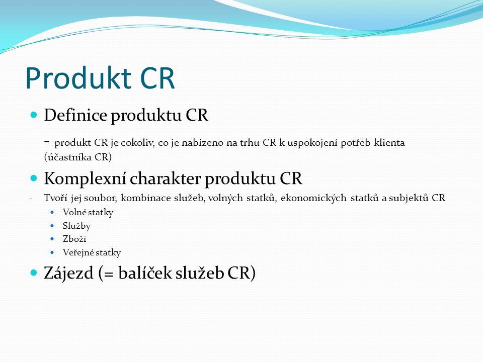 Produkt CR Definice produktu CR - produkt CR je cokoliv, co je nabízeno na trhu CR k uspokojení potřeb klienta (účastníka CR) Komplexní charakter produktu CR - Tvoří jej soubor, kombinace služeb, volných statků, ekonomických statků a subjektů CR Volné statky Služby Zboží Veřejné statky Zájezd (= balíček služeb CR)