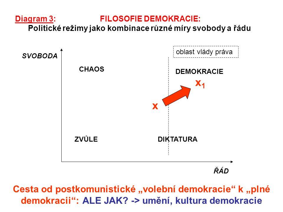 """SVOBODA Diagram 3: FILOSOFIE DEMOKRACIE: Politické režimy jako kombinace různé míry svobody a řádu ŘÁD oblast vlády práva CHAOS ZVŮLEDIKTATURA DEMOKRACIE x x1x1 Cesta od postkomunistické """"volební demokracie k """"plné demokracii : ALE JAK."""