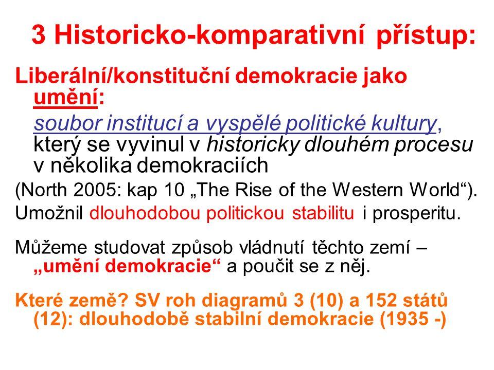 """3 Historicko-komparativní přístup: Liberální/konstituční demokracie jako umění: soubor institucí a vyspělé politické kultury, který se vyvinul v historicky dlouhém procesu v několika demokraciích (North 2005: kap 10 """"The Rise of the Western World )."""