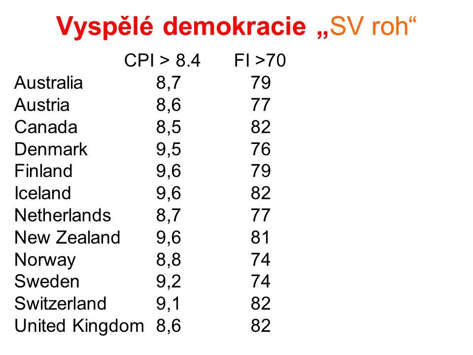 """Vyspělé demokracie """"SV roh CPI > 8.4 FI >70 Australia8,779 Austria8,677 Canada8,582 Denmark9,576 Finland9,679 Iceland9,682 Netherlands8,777 New Zealand9,681 Norway8,874 Sweden9,274 Switzerland9,182 United Kingdom8,682"""