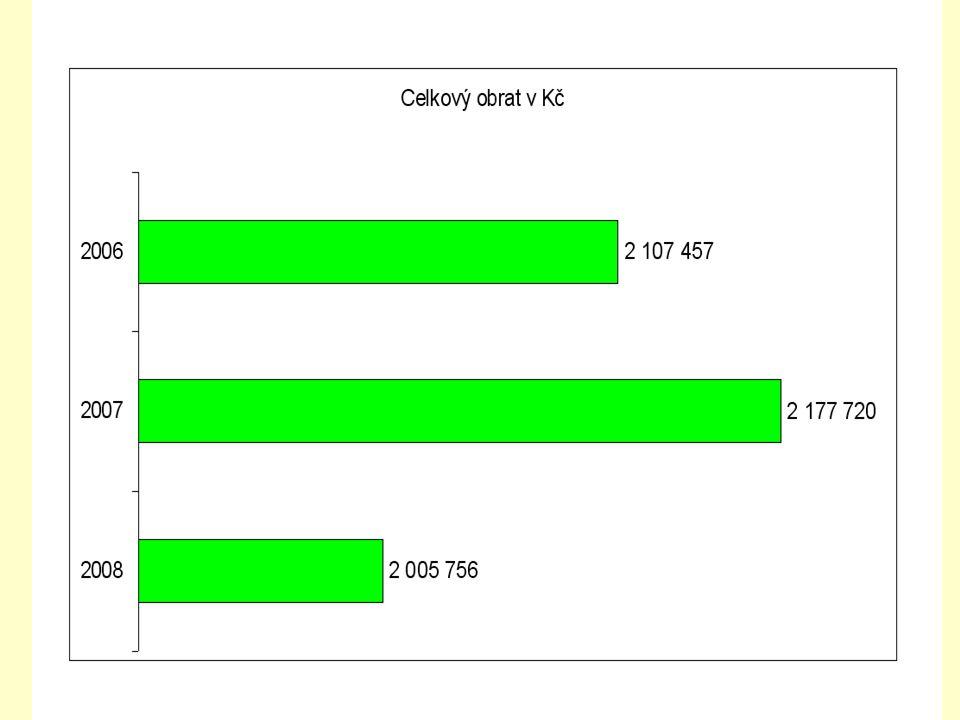 Rok K 31.12.2006 K 31.12.2007 K 31.12.2008 Počet titulů 346328354 Počet svazků 45 89746 96346 764 Celková hodnota skript (Kč) 4 895 4215 330 3675 670 262 Průměrná cena 1 svazku (Kč) 107113121 Celkový přehled skladu skript