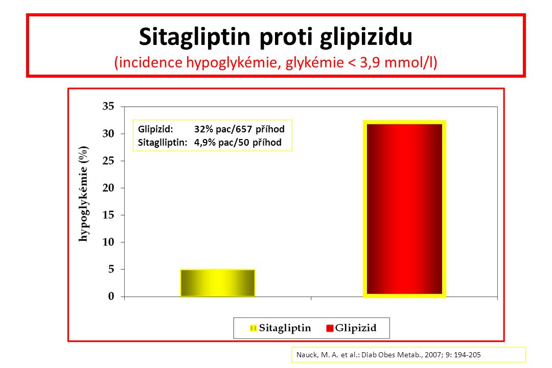 Sitagliptin proti glipizidu (incidence hypoglykémie, glykémie < 3,9 mmol/l) Nauck, M.