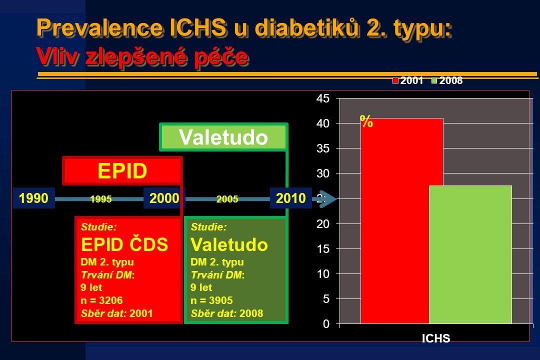 Prevalence ICHS u diabetiků 2. typu: Vliv zlepšené péče % 1990 1995 2000 2005 EPID Valetudo Studie: Valetudo DM 2. typu Trvání DM: 9 let n = 3905 Sběr