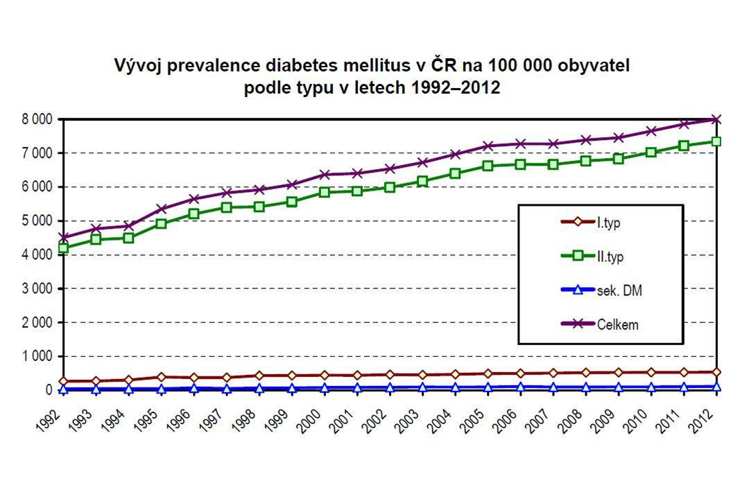 Prevalence ICHS u diabetiků 2.
