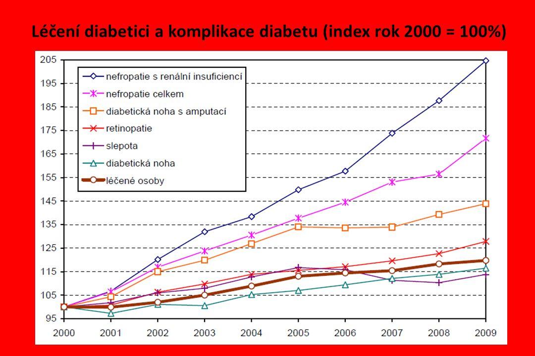 Léčení diabetici a komplikace diabetu (index rok 2000 = 100%)