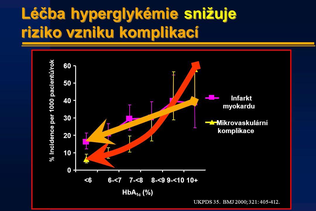 Léčba hyperglykémie snižuje riziko vzniku komplikací