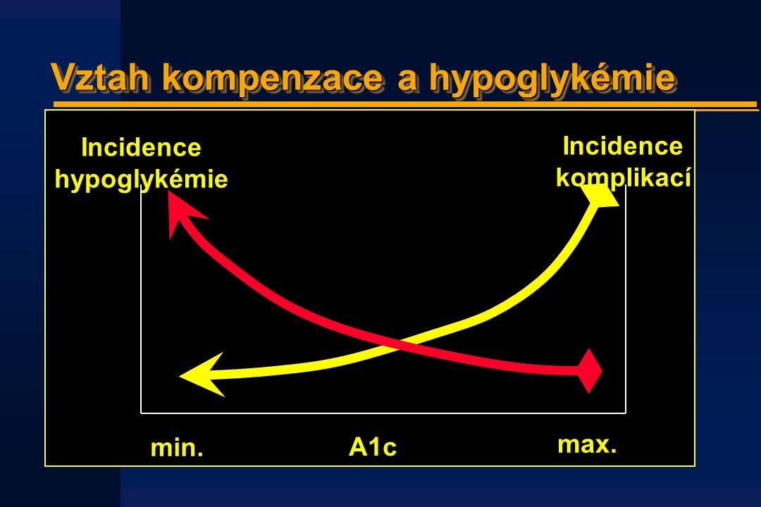 Vztah kompenzace a hypoglykémie Incidence hypoglykémie Incidence komplikací A1c max. min.