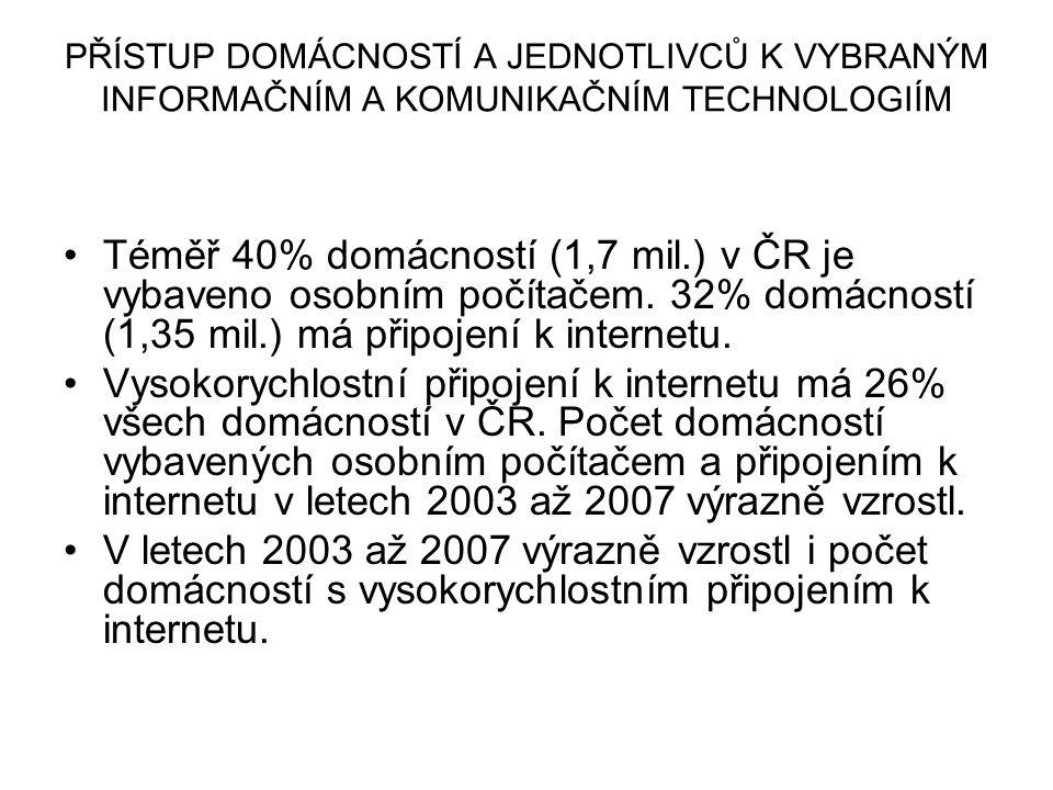 PŘÍSTUP DOMÁCNOSTÍ A JEDNOTLIVCŮ K VYBRANÝM INFORMAČNÍM A KOMUNIKAČNÍM TECHNOLOGIÍM Téměř 40% domácností (1,7 mil.) v ČR je vybaveno osobním počítačem