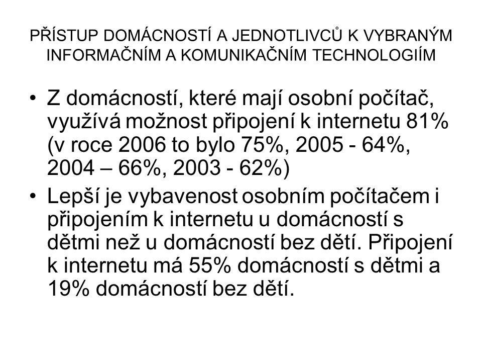 PŘÍSTUP DOMÁCNOSTÍ A JEDNOTLIVCŮ K VYBRANÝM INFORMAČNÍM A KOMUNIKAČNÍM TECHNOLOGIÍM Z domácností, které mají osobní počítač, využívá možnost připojení k internetu 81% (v roce 2006 to bylo 75%, 2005 - 64%, 2004 – 66%, 2003 - 62%) Lepší je vybavenost osobním počítačem i připojením k internetu u domácností s dětmi než u domácností bez dětí.