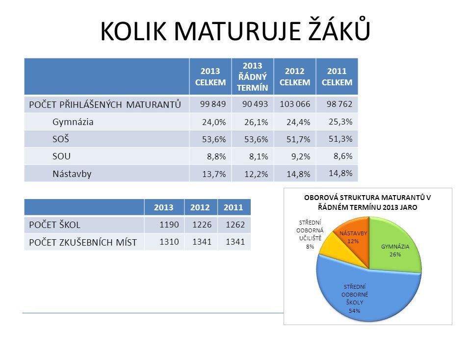 KOLIK MATURUJE ŽÁKŮ 2013 CELKEM 2013 ŘÁDNÝ TERMÍN 2012 CELKEM 2011 CELKEM POČET PŘIHLÁŠENÝCH MATURANTŮ 99 84990 493103 06698 762 Gymnázia 24,0%26,1%24,4% 25,3% SOŠ 53,6% 51,7% 51,3% SOU 8,8%8,1%9,2% 8,6% Nástavby 13,7%12,2%14,8% 201320122011 POČET ŠKOL 119012261262 POČET ZKUŠEBNÍCH MÍST 13101341
