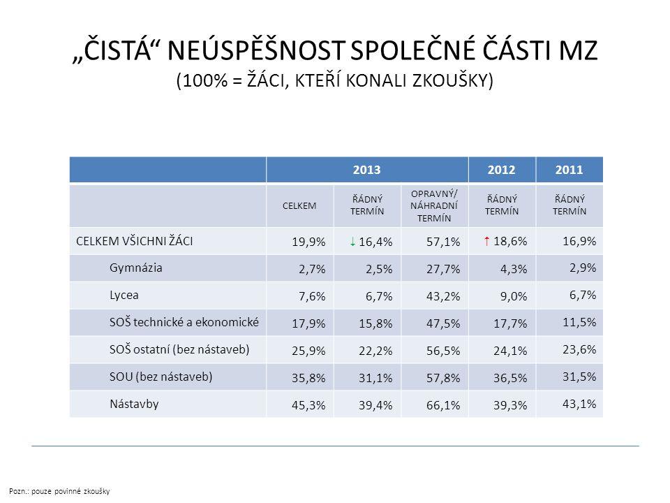 """""""ČISTÁ NEÚSPĚŠNOST SPOLEČNÉ ČÁSTI MZ (100% = ŽÁCI, KTEŘÍ KONALI ZKOUŠKY) Pozn.: pouze povinné zkoušky 201320122011 CELKEM ŘÁDNÝ TERMÍN OPRAVNÝ/ NÁHRADNÍ TERMÍN ŘÁDNÝ TERMÍN CELKEM VŠICHNI ŽÁCI 19,9%  16,4%57,1%  18,6% 16,9% Gymnázia 2,7%2,5%27,7%4,3% 2,9% Lycea 7,6%6,7%43,2%9,0% 6,7% SOŠ technické a ekonomické 17,9%15,8%47,5%17,7% 11,5% SOŠ ostatní (bez nástaveb) 25,9%22,2%56,5%24,1% 23,6% SOU (bez nástaveb) 35,8%31,1%57,8%36,5% 31,5% Nástavby 45,3%39,4%66,1%39,3% 43,1%"""