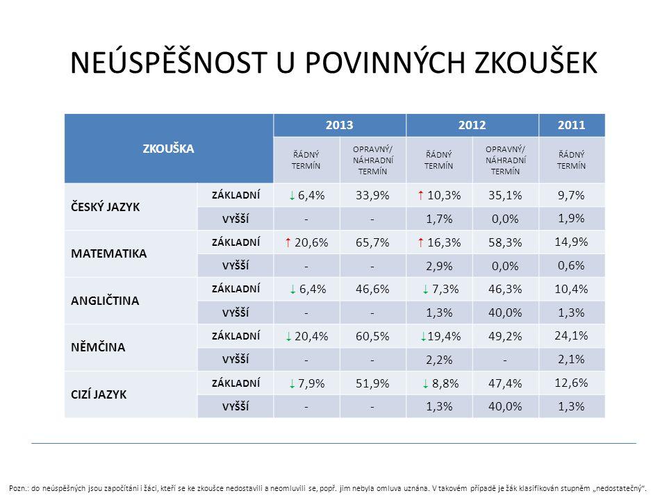 NEÚSPĚŠNOST U POVINNÝCH ZKOUŠEK ZKOUŠKA 201320122011 ŘÁDNÝ TERMÍN OPRAVNÝ/ NÁHRADNÍ TERMÍN ŘÁDNÝ TERMÍN OPRAVNÝ/ NÁHRADNÍ TERMÍN ŘÁDNÝ TERMÍN ČESKÝ JAZYK ZÁKLADNÍ  6,4%33,9%  10,3%35,1% 9,7% VYŠŠÍ --1,7%0,0% 1,9% MATEMATIKA ZÁKLADNÍ  20,6%65,7%  16,3%58,3% 14,9% VYŠŠÍ --2,9%0,0% 0,6% ANGLIČTINA ZÁKLADNÍ  6,4%46,6%  7,3%46,3% 10,4% VYŠŠÍ --1,3%40,0% 1,3% NĚMČINA ZÁKLADNÍ  20,4%60,5%  19,4%49,2% 24,1% VYŠŠÍ --2,2%- 2,1% CIZÍ JAZYK ZÁKLADNÍ  7,9%51,9%  8,8%47,4% 12,6% VYŠŠÍ --1,3%40,0% 1,3% Pozn.: do neúspěšných jsou započítáni i žáci, kteří se ke zkoušce nedostavili a neomluvili se, popř.