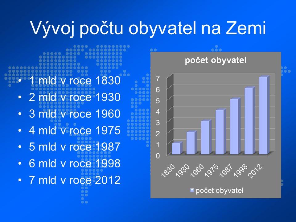 Vývoj počtu obyvatel na Zemi 1 mld v roce 1830 2 mld v roce 1930 3 mld v roce 1960 4 mld v roce 1975 5 mld v roce 1987 6 mld v roce 1998 7 mld v roce 2012