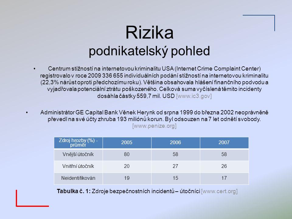 Rizika legislativní pohled Česká republika Zákon č.