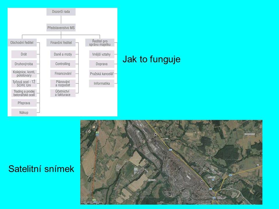 Satelitní snímek Jak to funguje