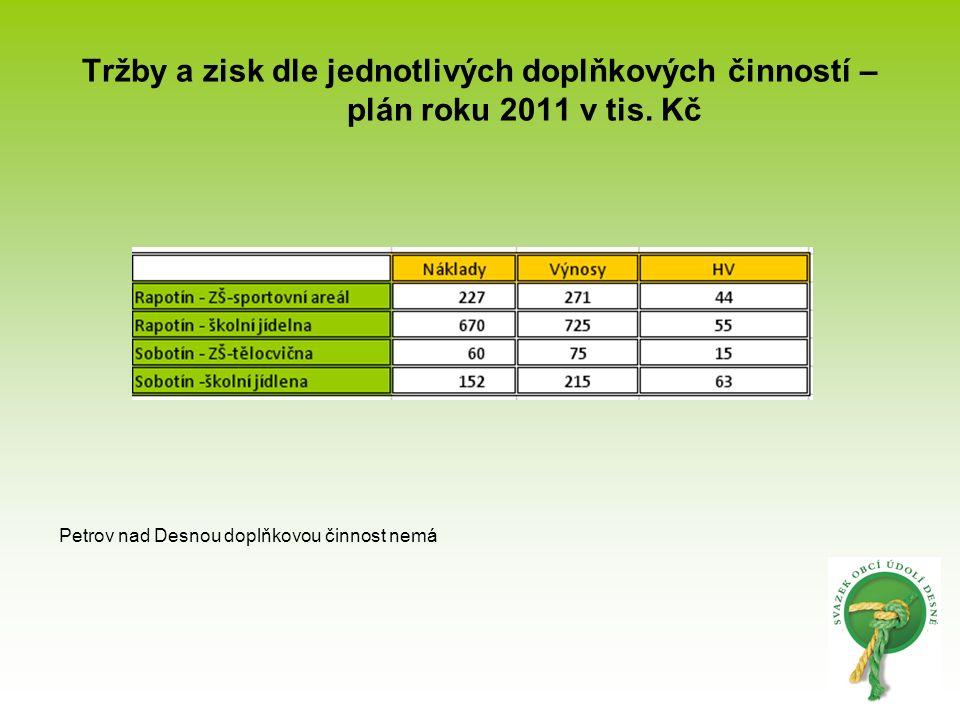 Tržby a zisk dle jednotlivých doplňkových činností – plán roku 2011 v tis. Kč Petrov nad Desnou doplňkovou činnost nemá